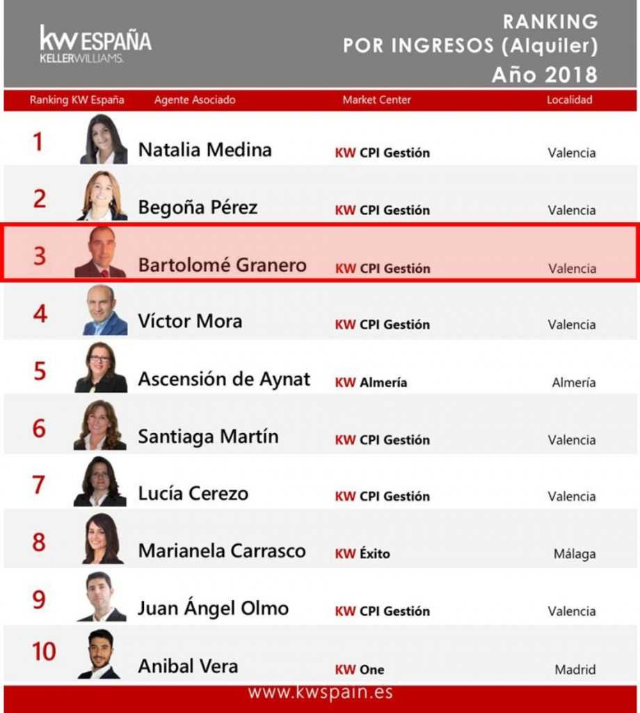 10 mejores agentes Keller Williams por ingresos de alquiler 2018