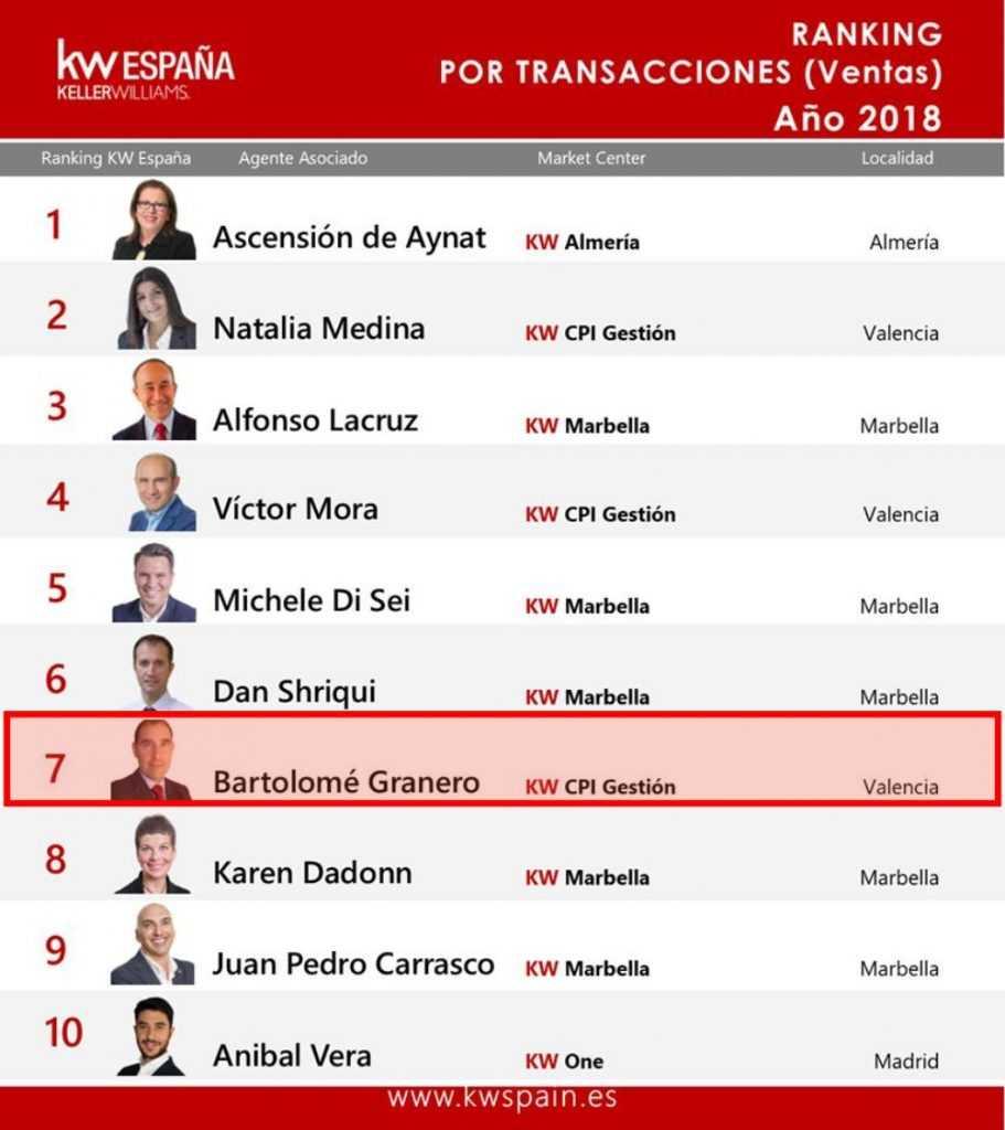 10 mejores agentes Keller Williams por número de transacciones 2018