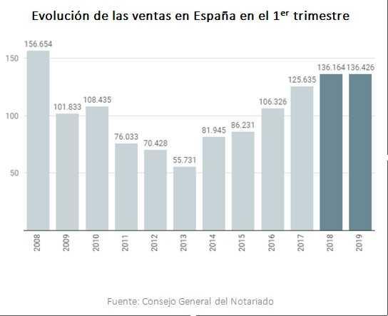 Evolución de ventas de viviendas en España durante los primeros trimestres desde 2008 hasta 2019
