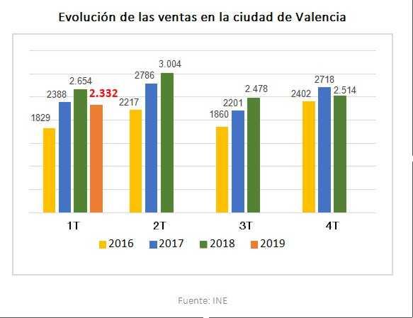Evolución de venta de vivienda en Valencia entre los año 2016 y 2019 según el INE