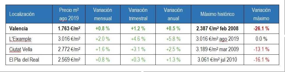 Situación por barrios: L'Eixample, Ciutat Vella y El Pla del Real en la ciudad de Valencia con respecto a situación del precio por m² de vivienda