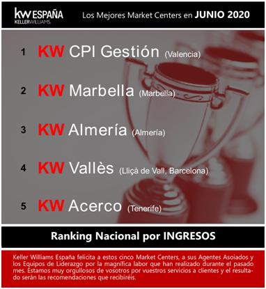 KW CPI GESTIÓN número 1 en ranking nacional de Ingresos de Keller Williams en toda España