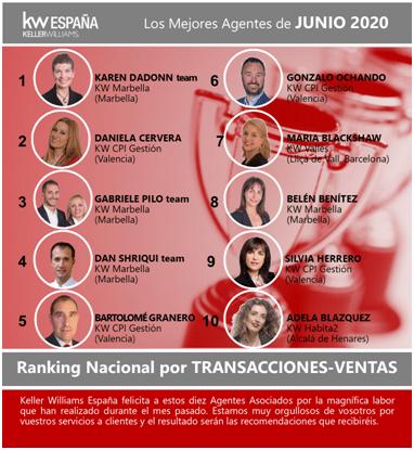 Ventas de inmuebles en Valencia a lo largo del mes de junio de 2020 por Bartolomé Granero para KW CPI GESTIÓN